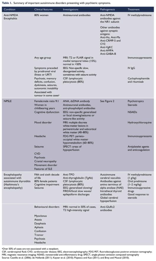 Autoimmune Diseases in Psychiatry