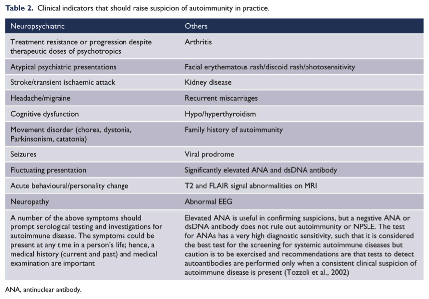 Clinical Features to Suspect Autoimmunity in Psychiatry
